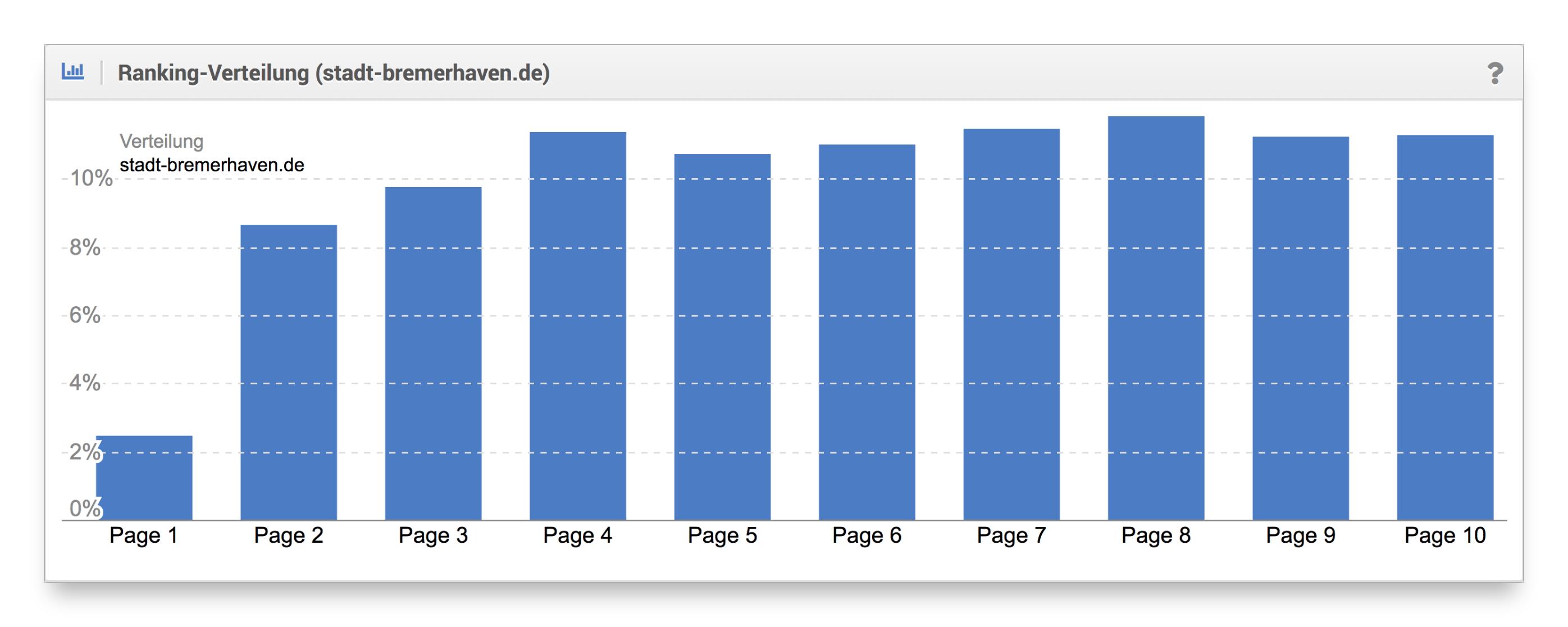 Ranking-Verteilung Blog stadt-bremerhafen