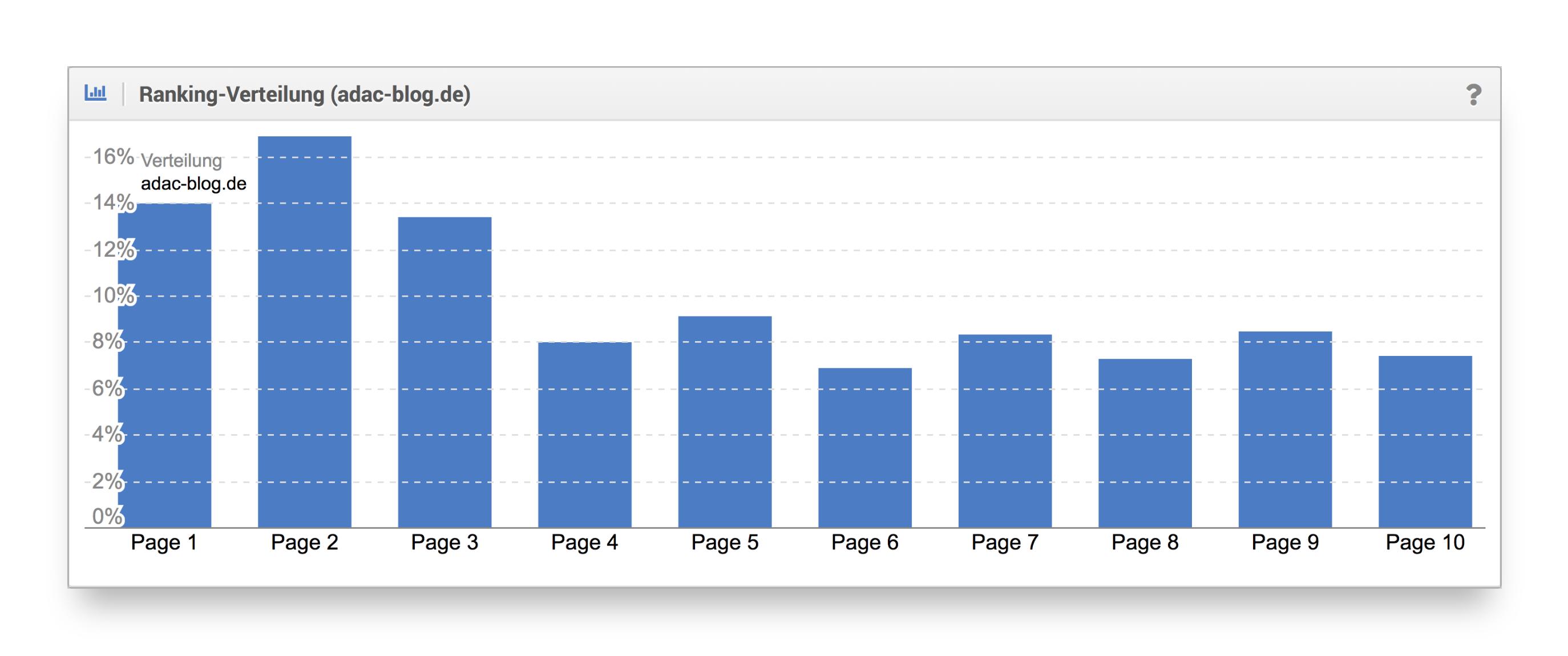 Ranking-Verteilung ADAC-Blog