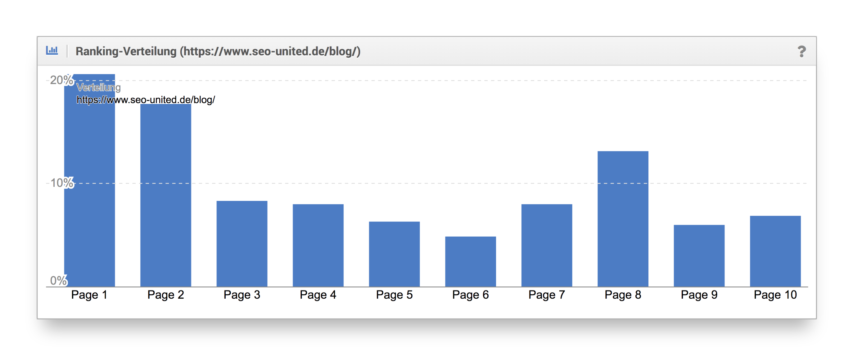 Ranking-Verteilung SEO-united.de Blog
