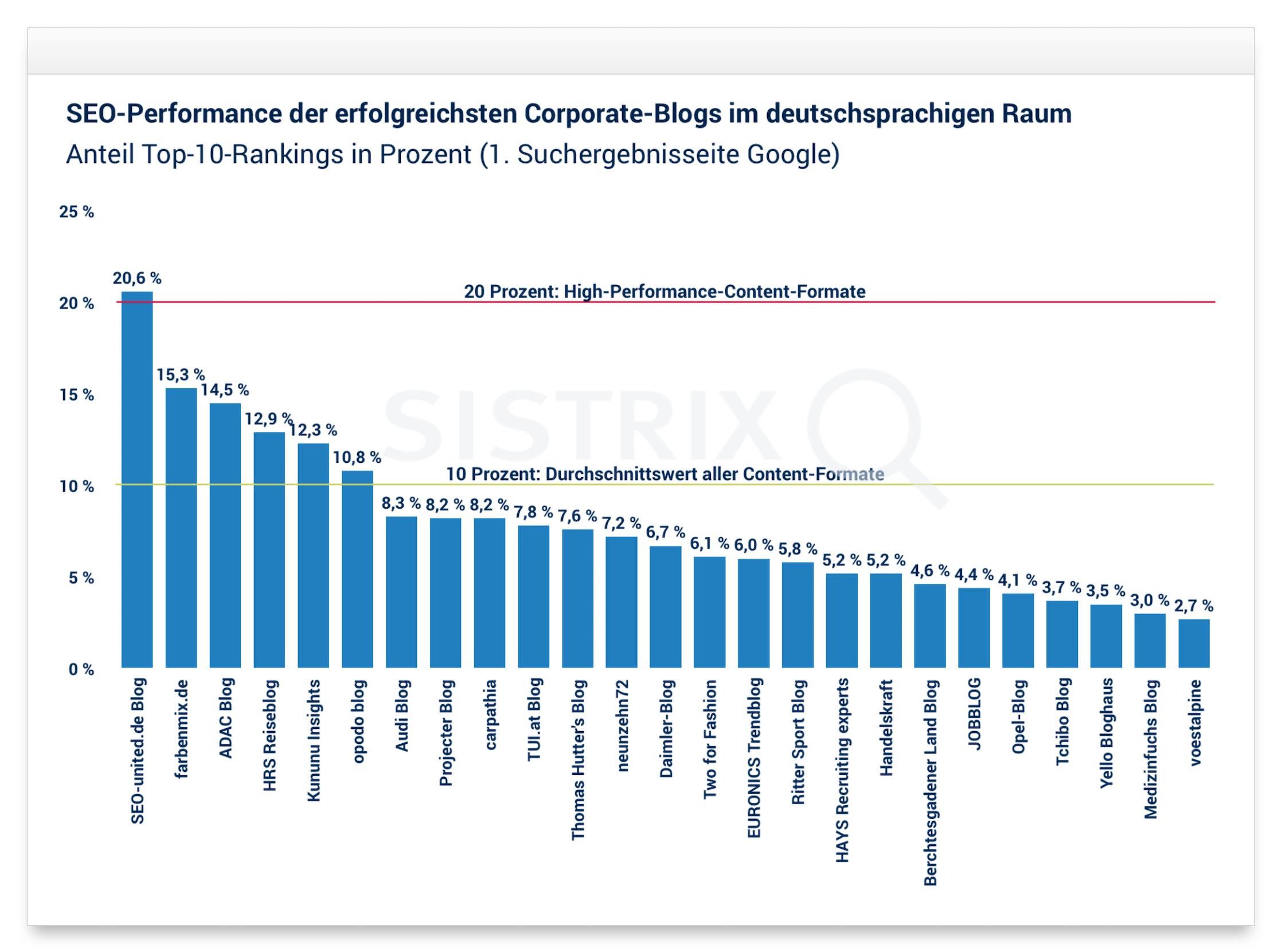SEO-Performance der erfolgreichsten Corporate-Blogs