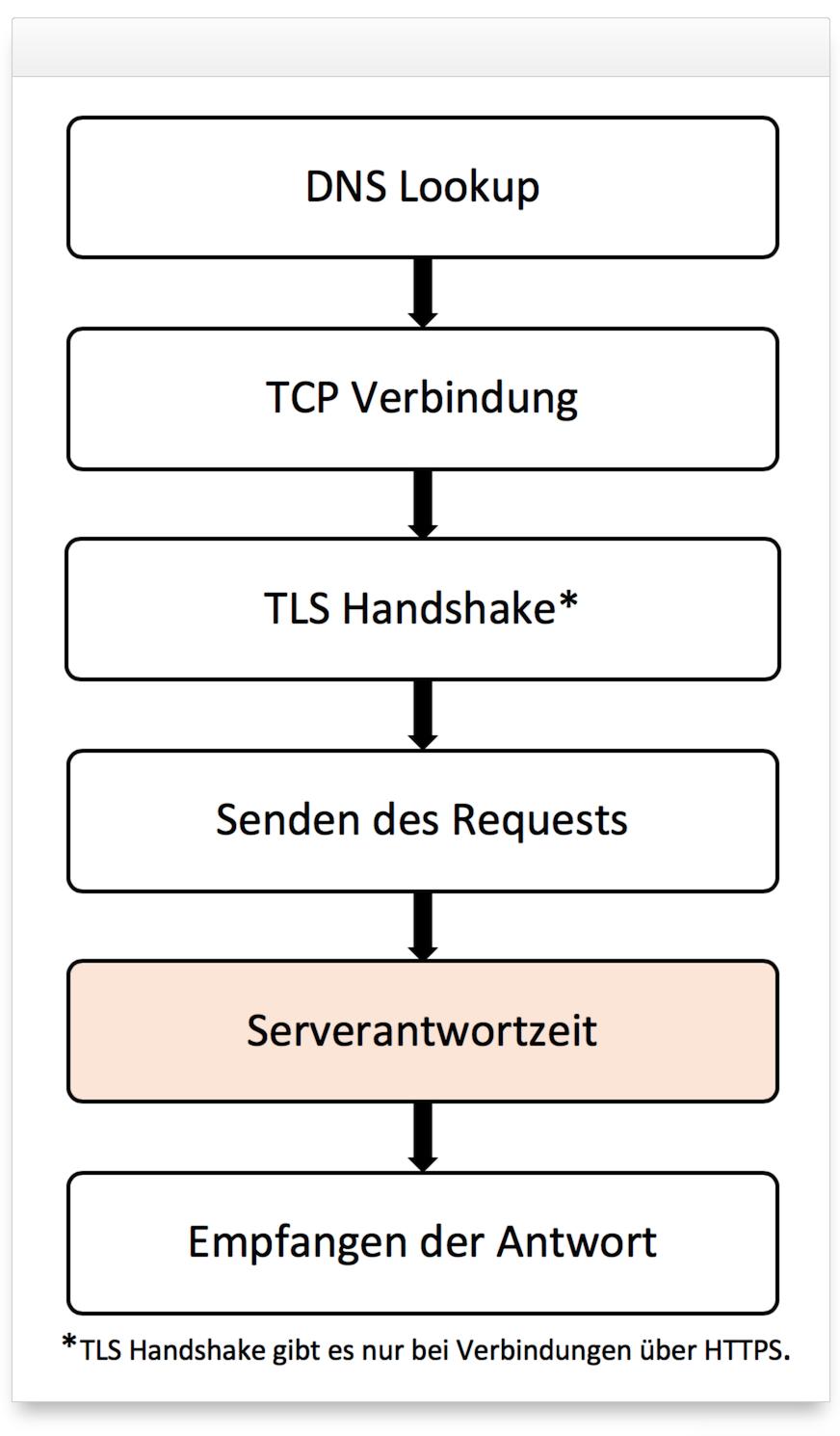 Schaubild eines Verbindungsaufbaues, von DNS Lookup bis Empfangen der Antwort.