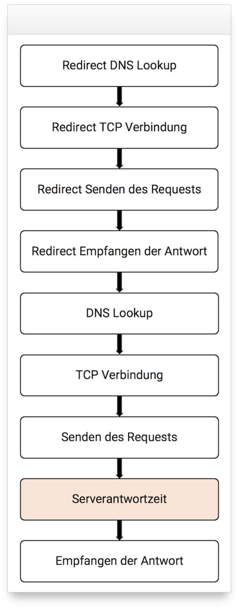 Schaubild eines Verbindungsaufbaues, von DNS Lookup bis Empfangen der Antwort bei einer Weiterleitung zwischen zwei Hosts.