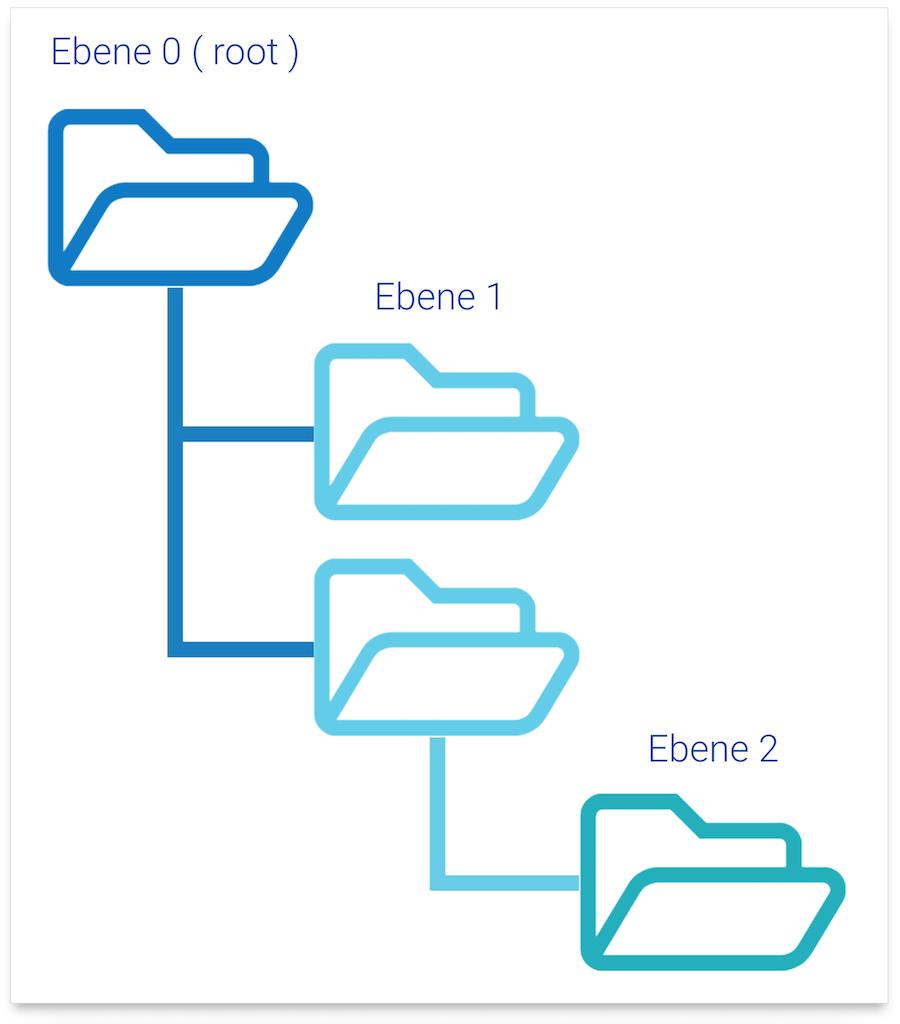 Beispielhafte Verzeichnisstruktur mit Stammebene und zwei Unterebenen