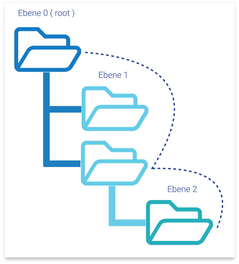 Verlinkung von der Root-Ebene zur zweiten Verzeichnisebene über zwei interne Links