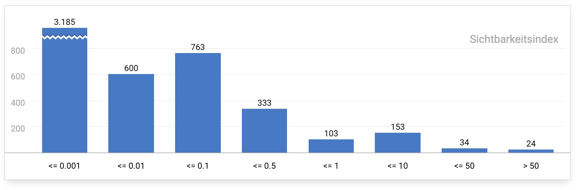 Número de enlaces de un dominio definido por su índice de visibilidad