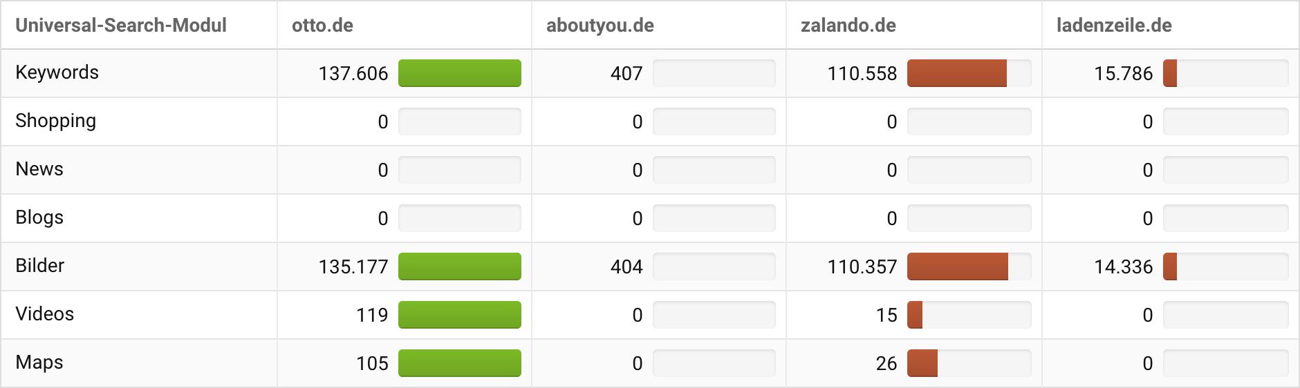 Ansicht der Universal-Search Daten der Wettbewerbsvergleich-Ansicht in der SISTRIX Toolbox für vier Domains.