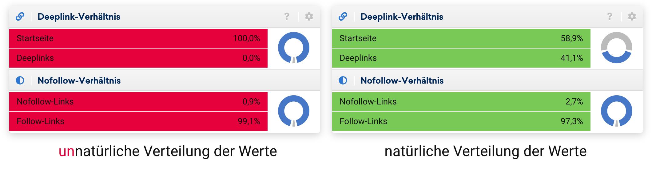 Schaubild zwischen einer unnatürlichen und einer natürlichen Verteilung der Werte zum Deeplink- und Nofollow-Verhältnis. 0% Deeplinks oder 99% Follow-Links weisen auf eine unnatürliche Verteilung hin.