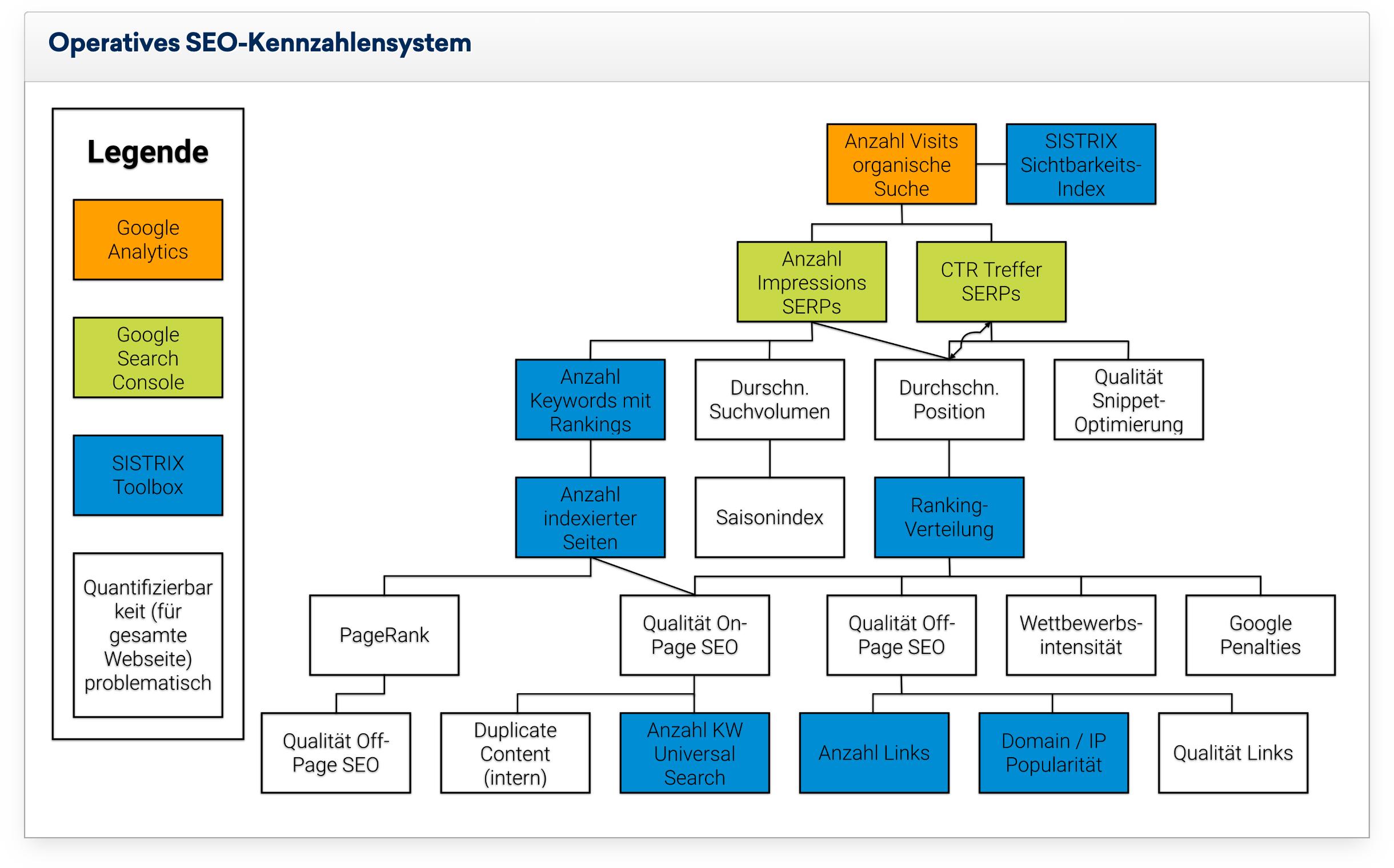 Abb. eines Operatives SEO-Kennzahlensystem basierend auf der logischen Verknüpfung mehrerer Kennzahlen zu einem Kennzahlensystem