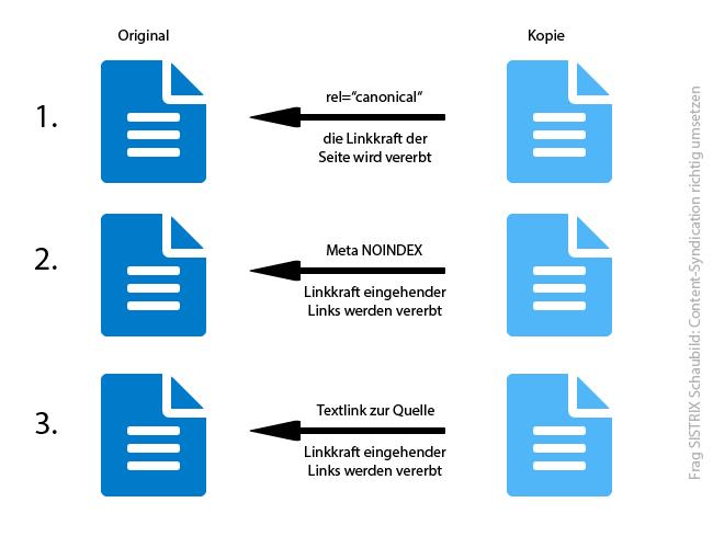 Bild mit drei Möglichkeiten der Content-Syndication. Das erste ist das rel=canonical, dann eine Noindex Ausweisung und zuletzt ein Textlink zur Quelle auf der syndizierten Seite.