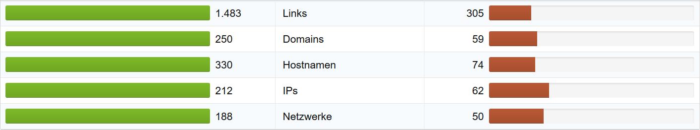 Link-Profil der Domains prinzessin-lilifee.de und prinzessinlilifee.de. Beide Domains sammeln Linkdaten ein.
