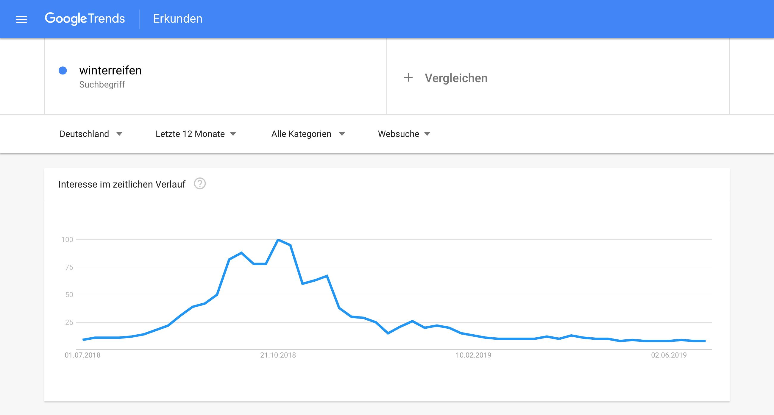 Google Trends Verlauf für zwischen Juni 2018 und Juli 2019 für das Keyword Winterreifen. Der Peak liegt im Oktober.