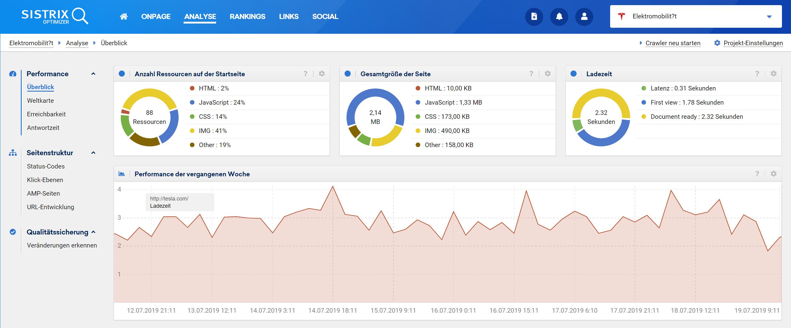 Auszug aus einem Projekt im SISTRIX Optimizer. Zu sehen ist der Performance Überblick, in dem die Startseite der Domain aufgeschlüsselt wurde und die Ladezeit der letzten Woche im Verlauf zu sehen ist.