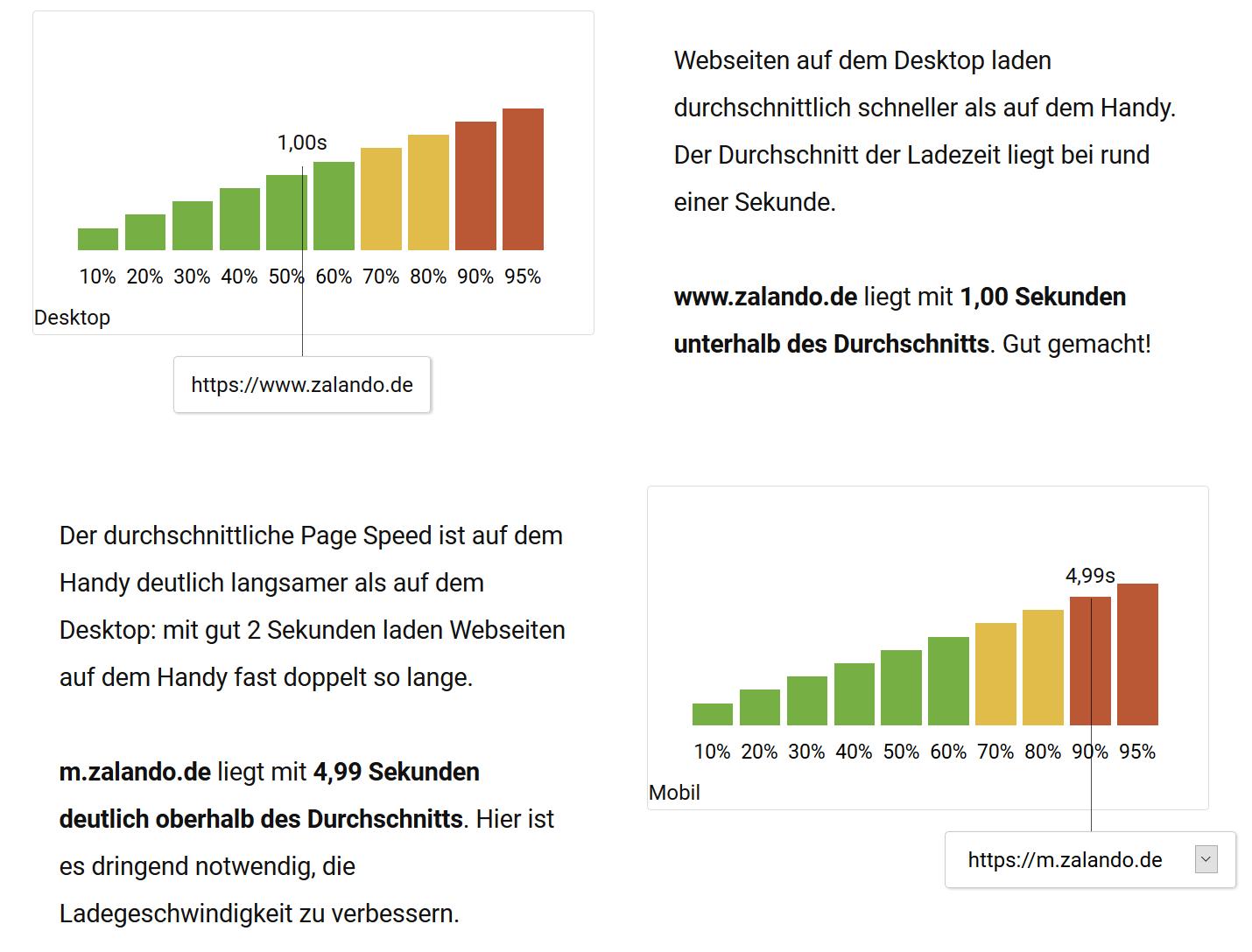 Auszug aus dem SISTRIX PageSpeed Tool für zalando.de. Es werden die durchschnittlichen Desktop und Mobilen Ladezeiten angezeigt, sowie eine Einordnung in welches Percentil die Webseite damit fällt.
