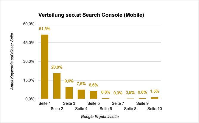 Bild der SERP-Verteilung für die Domain seo.at mit den Mobile GSC Daten. Hier finden sich bei 51.5 % aller Keywords, Top-10 Ergebnisse.