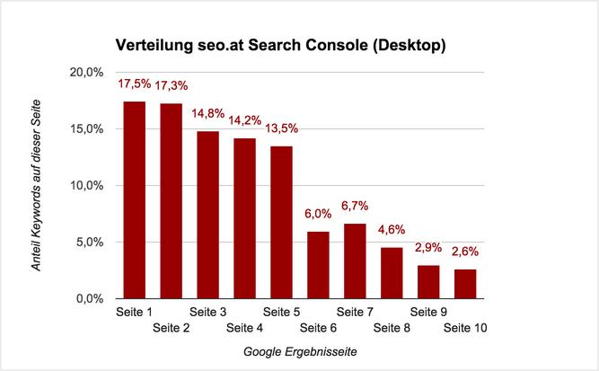 Bild der SERP-Verteilung für die Domain seo.at mit den Desktop GSC Daten. Hier finden sich bei 17.5 % aller Keywords, Top-10 Ergebnisse.