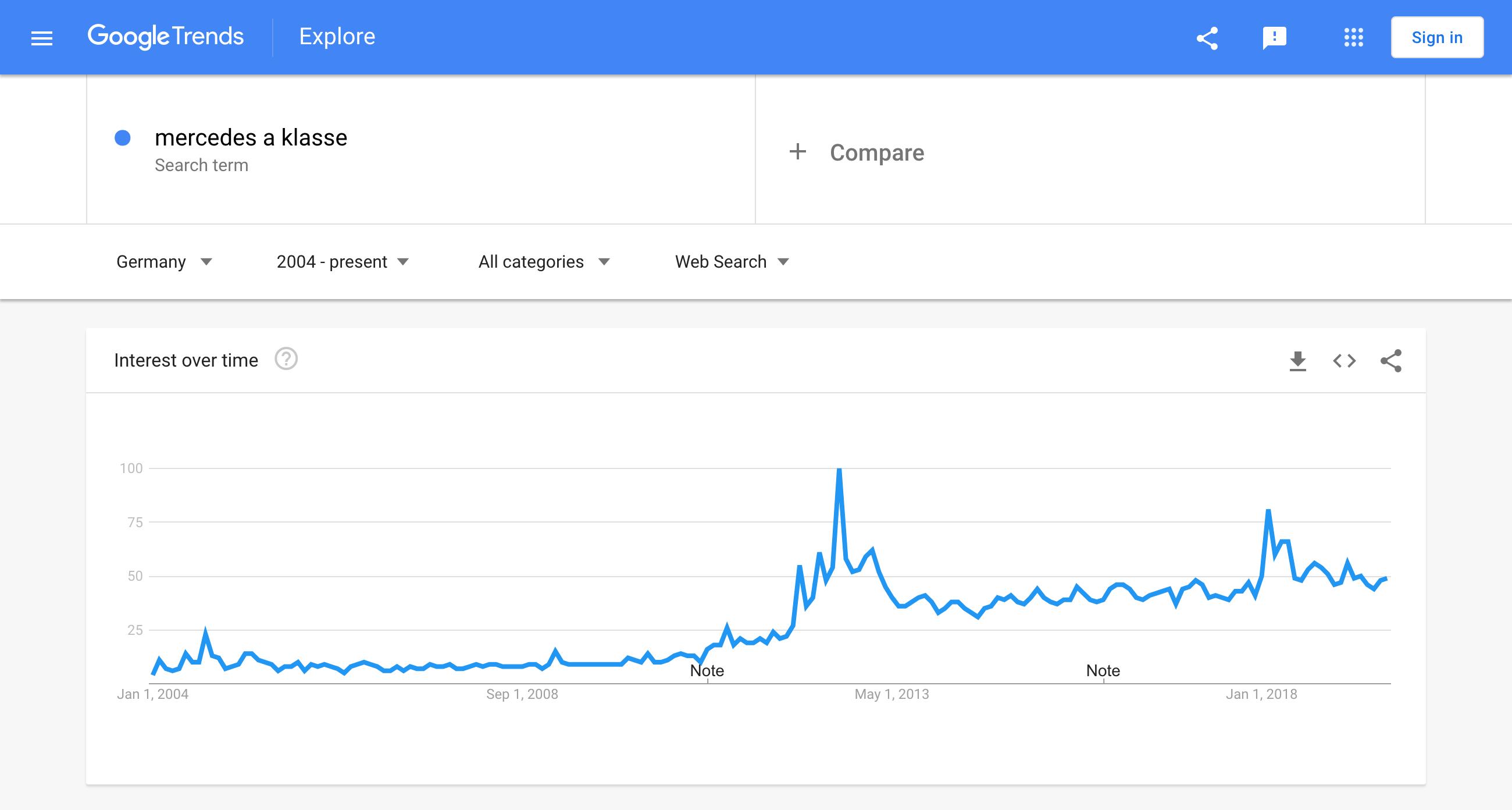 """Suchvolumen des Keywords """"mercedes a klasse"""" im zeitlichen in Google Trends."""