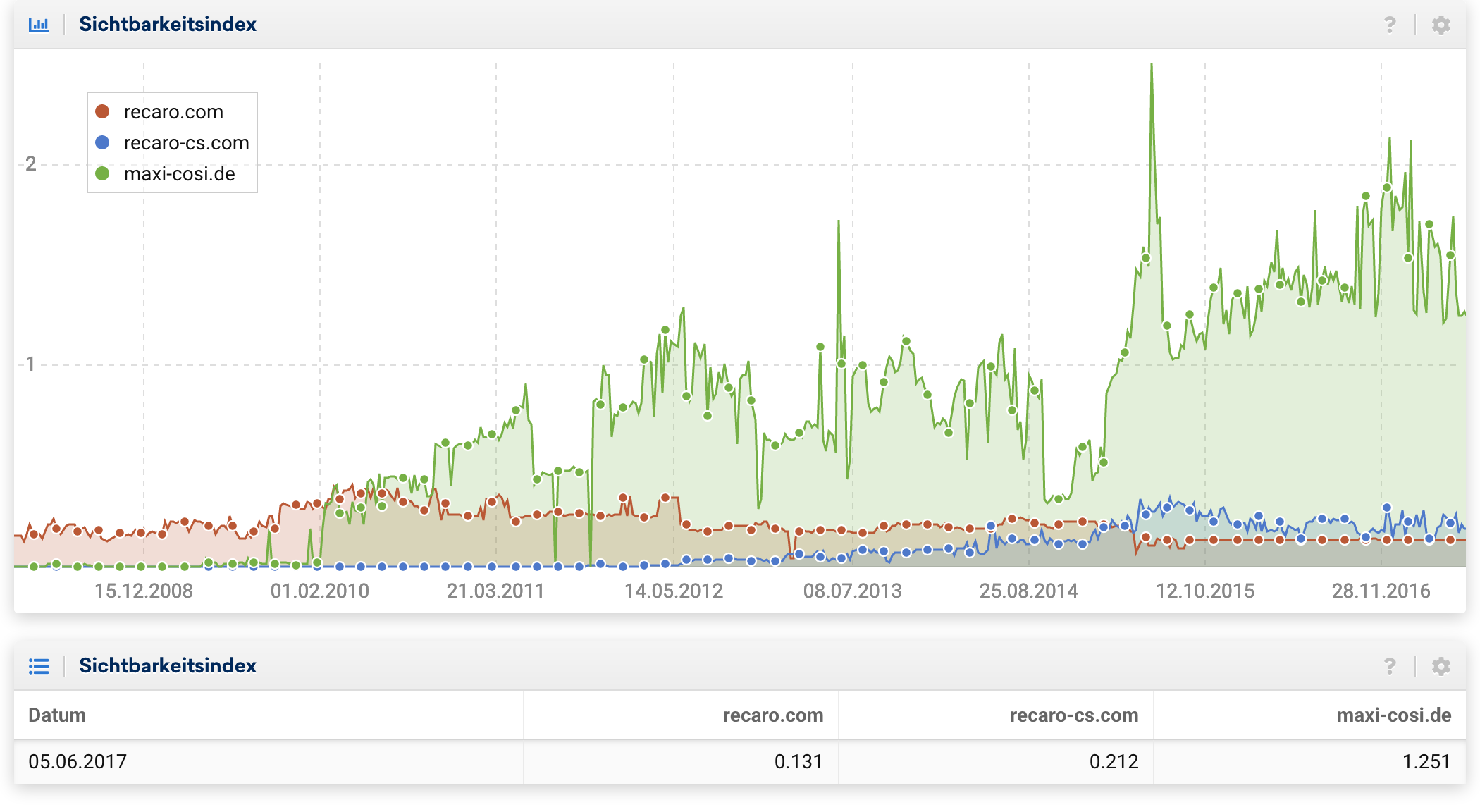 Sichtbarkeitsindex-Verläufe für die Domains recaro.com, recaro-cs.com und maxi-cosi.de. Die beiden Recaro Domains sind mit 01. und 0.2 Punkten im Seitwärtstrend. Maxi-cosi.de schafft es auf einem höhreren Niveau, von 1.25 Sichtbarkeitspunkten zu agieren.