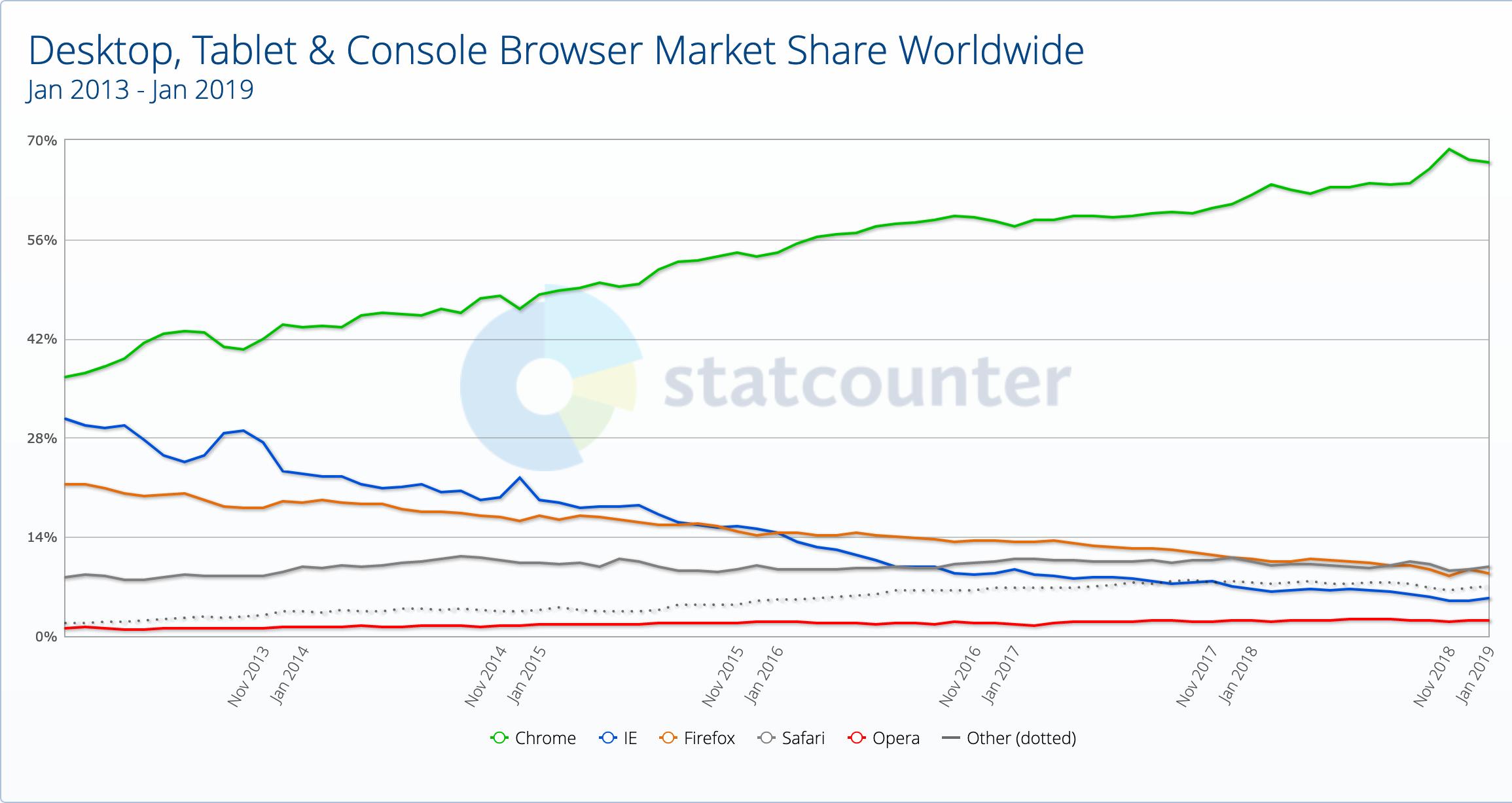 Verlauf der weltweiten Nutzung der 5 bekanntesten Browser, Chrome, IE, Firefox, Safari und Opera. Chrome ist 2019 laut statcounter unangefochtener Marktführer mit gut 67 %.