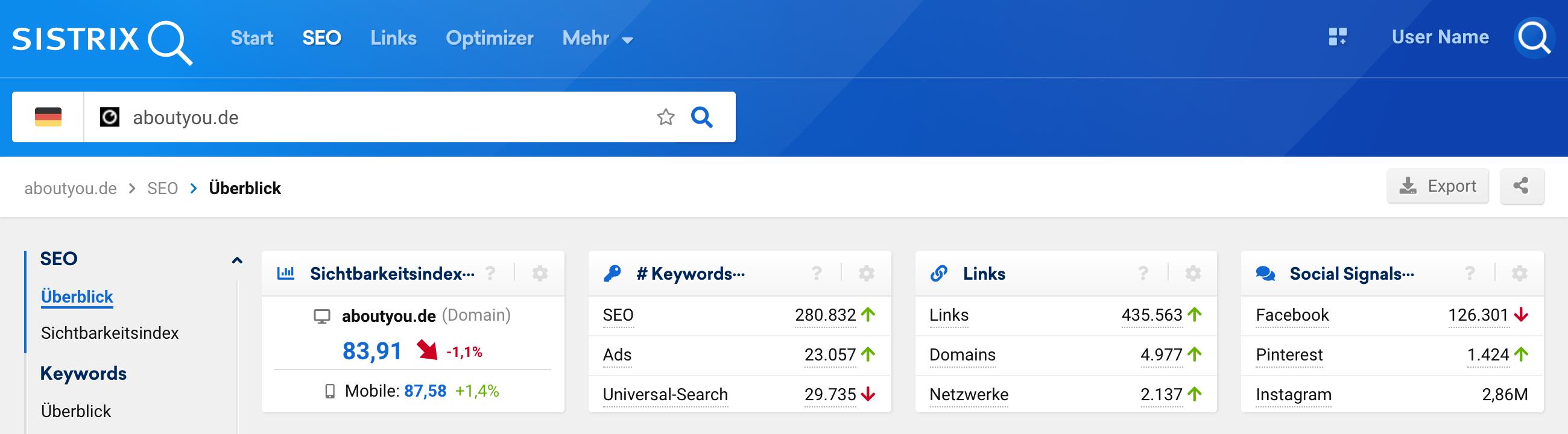 Top-Navigation der SISTRIX Toolbox. Rechts oberhalb der Datenfelder findet man die Buttons für den PDF-Export der Seite und die Erstellung eines Shortlinks.