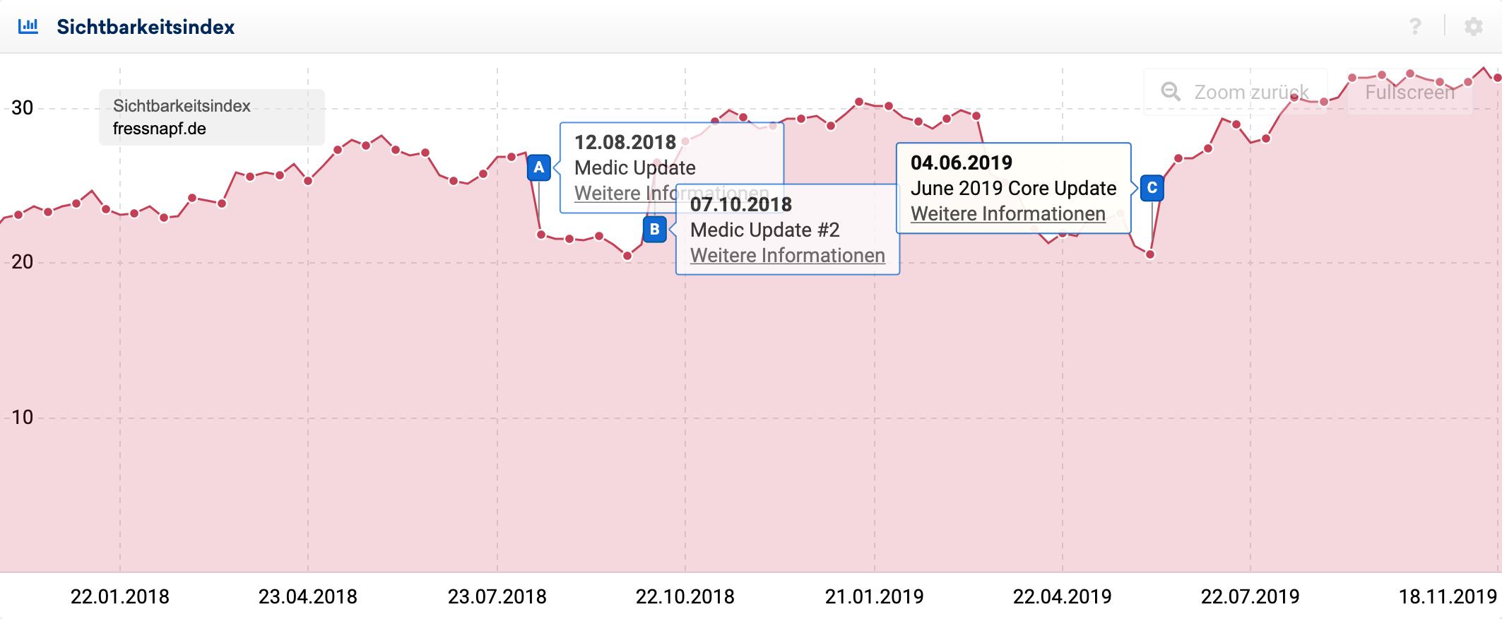 Sichtbarkeitsverlauf für fressnapf.de seit Januar 2018. Es werden drei blaue Pins angezeigt, bei denen Auf- und Abwärts-Gaps im Verlauf zu sehen sind, an Zeitpunkten von bestätigten Google Core Updates.