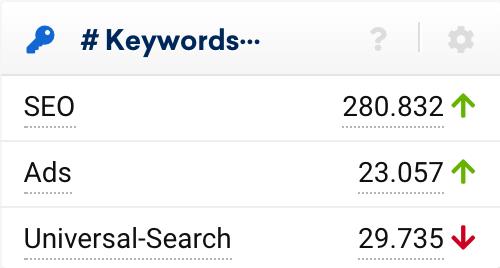Keywords Datenbox auf der Domain-Überblickseite. Zu sehen sind die Anzahl der Top-100 Ranking im organischen (SEO), bei Ads und Universal-Search Integrationen für die Domain.