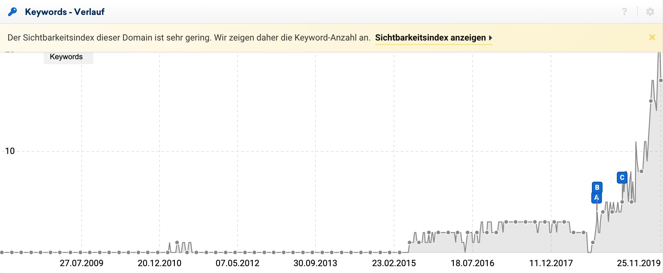 Verlauf der rankenden Keywords. Diese werden gezeigt wenn der Sichtbarkeitsindex der Domain zu gering ist.