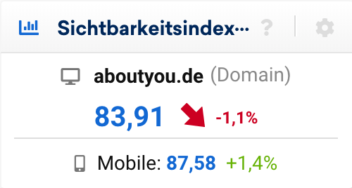 Sichtbarkeitsindex Datenbox auf der Domain Überblick-Seite. Zu sehen ist der Desktop- sowie Mobile-Wert, sowie die prozentuale Veränderung zum Vortag.