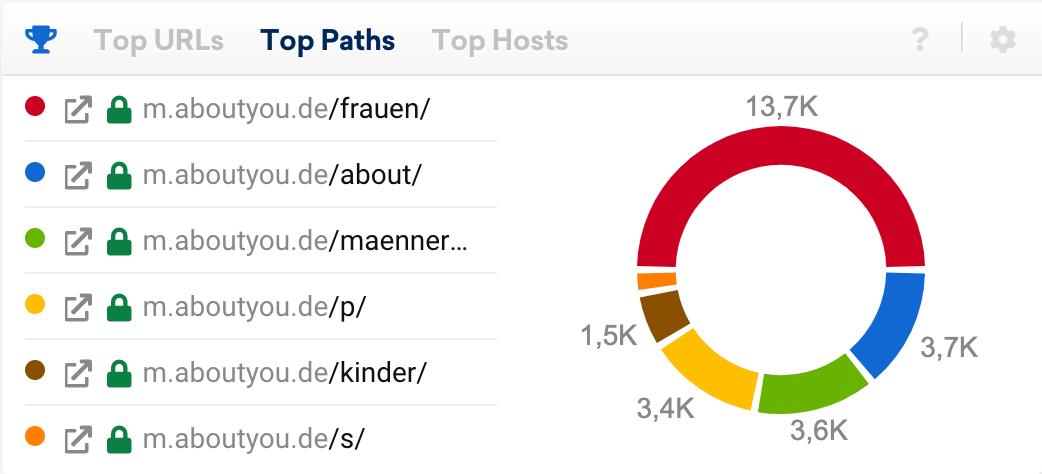 Top-Pfade Datenbox auf der Domain-Überblickseite. Zu sehen sind die sechs Verzeichnisse der Domain, die für die meisten Keywords ranken.