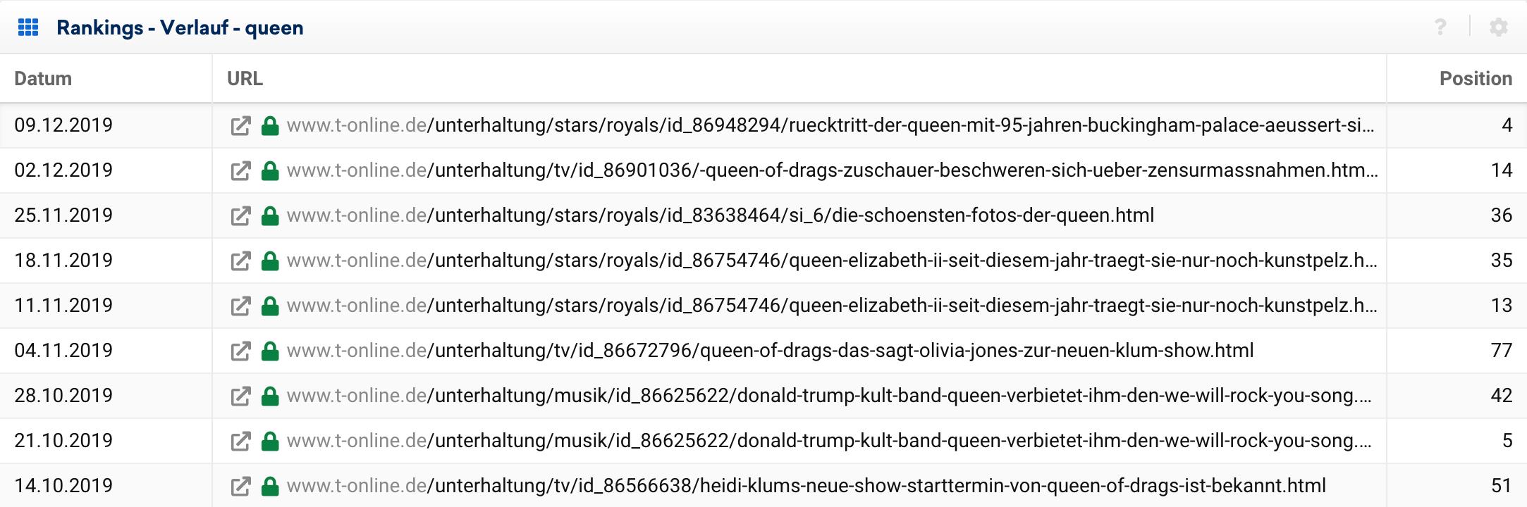 """Tabelle der Ranking-Historie für die Domain t-online.de und das Keyword """"queen"""" für 10 verschiedene Wochen. Es gibt fast jede Woche eine neue URL, die in dieser Zeit das beste Ranking inne hat. Die beste Ranking Position schwanken in dem Zeitraum zwischen den Positionen 77 und 4."""
