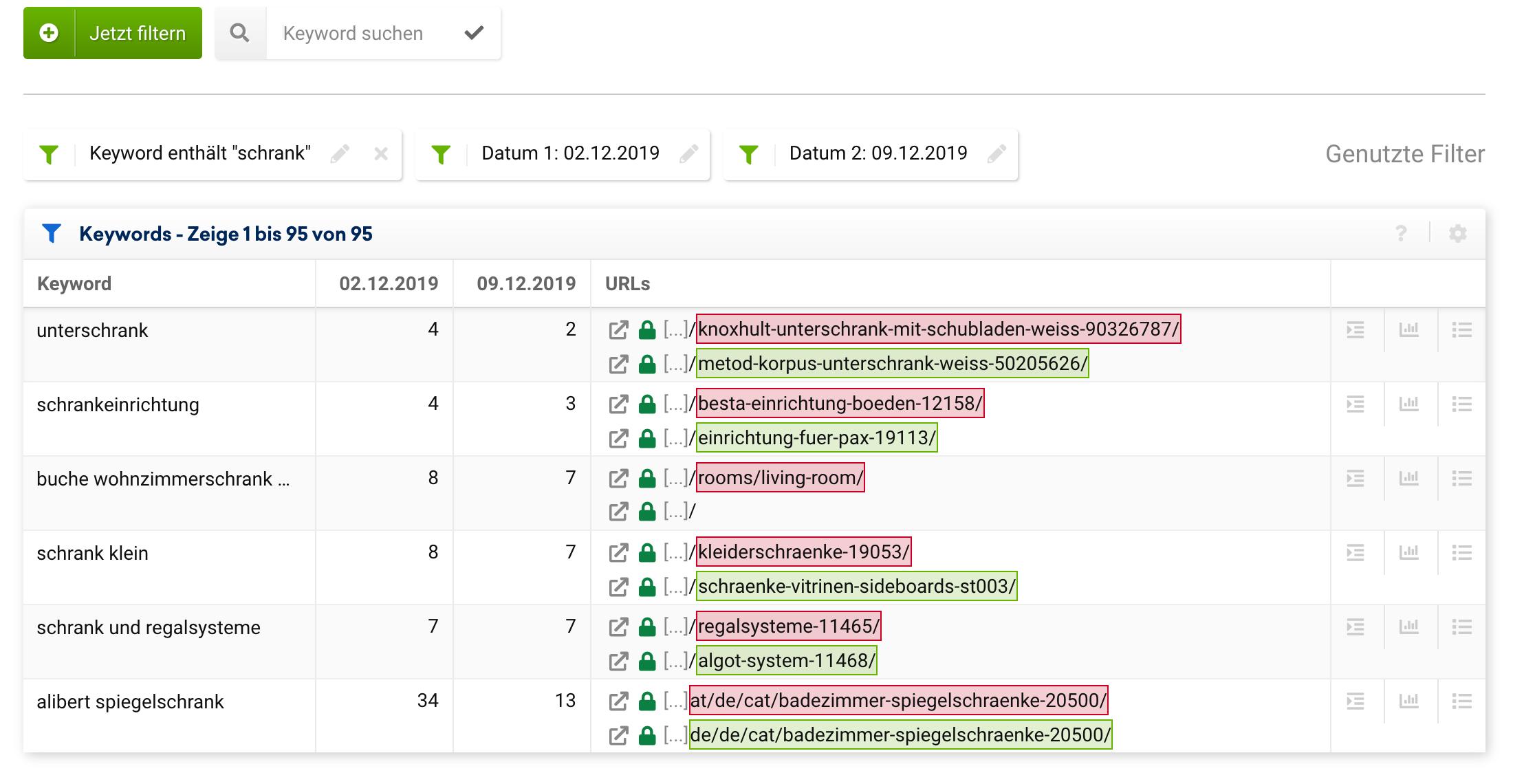 """Ansicht der """"URL-Veränderungen"""" Ansicht im SEO-Modul für die Domain ikea.com für die Änderungen vom 02.12.2019 auf den 09.12.2019. Es wurde der Filter """"Keyword enthält: schrank""""gesetzt. In der Tabelle werden die Keywords gezeigt, bei denen die Domain an den beiden Zeitpunkten ein Ranking hatte, jedoch mit einer unterschiedlichen URL gerankt sind."""