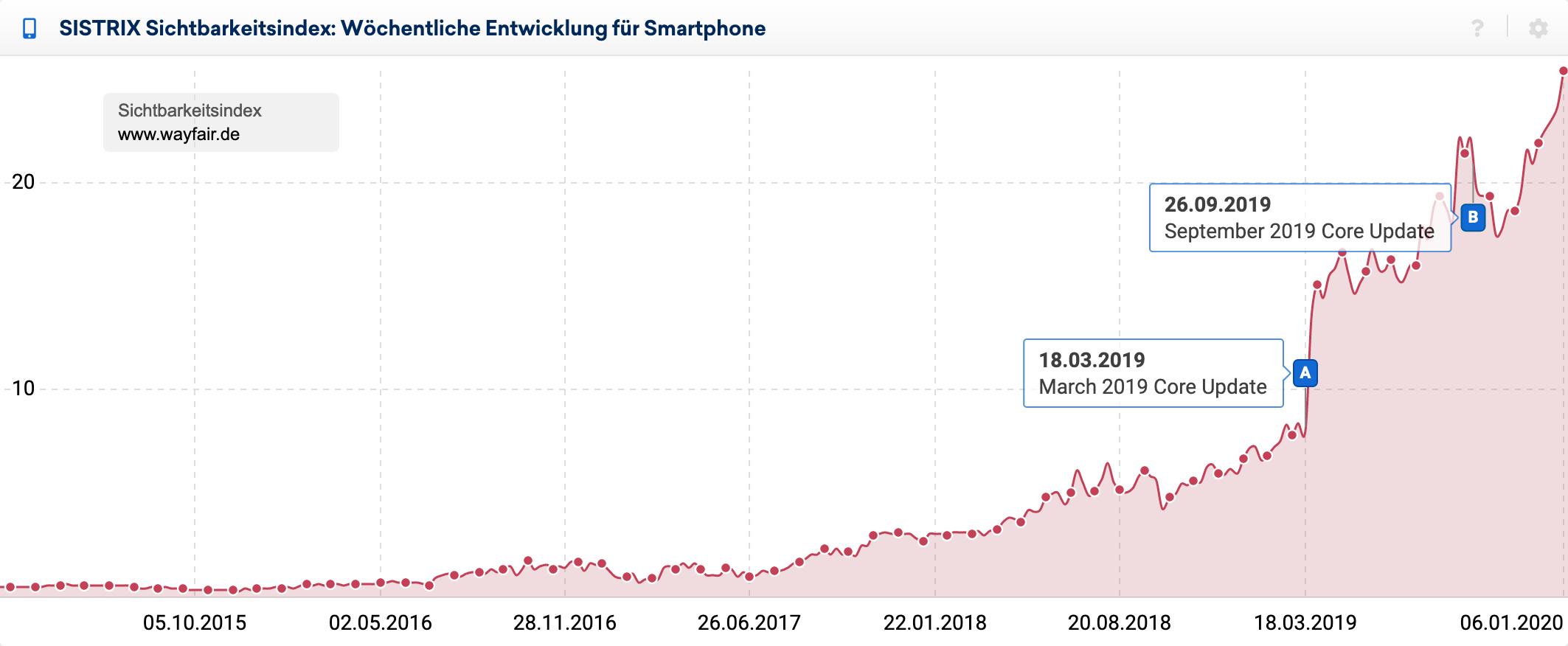 Mobiler Sichtbarkeitsverlauf der Domain wayfair.de in Deutschland. Es zeigt sich ein merklicher Sprung nach oben zum Zeitpunkt des March 2019 Core Updates von Google.