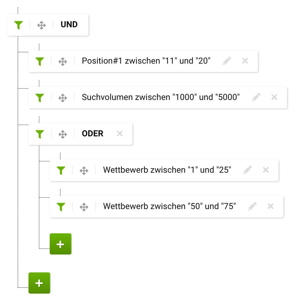 Experten-Filter um die Schnittmenge der Keywords zu zeigen -boolscher UND Operator- die zum einen bei Position#1 auf der zweiten Ergebnisseite waren, gleichzeitig ein Suchvolumen zwischen 1000 und 5000 besitzten und zudem die Wettbewerbswerte 1-25 sowie 50-75 haben.