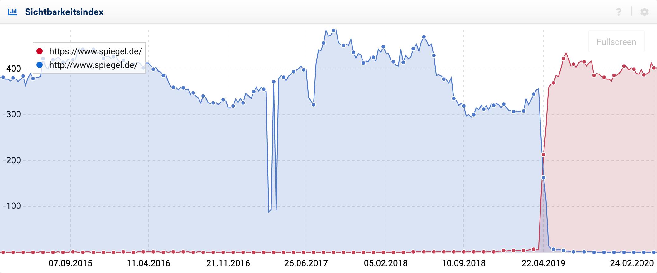 Sichtbarkeitsindexverlauf für die Domain spiegel.de. Zu sehend sind die Verläufe für das HTTP und das HTTPS Protokoll. Die Umstellung ist Ende April, 2019 geschehen und die Kurven gehen natlos ineinander über.