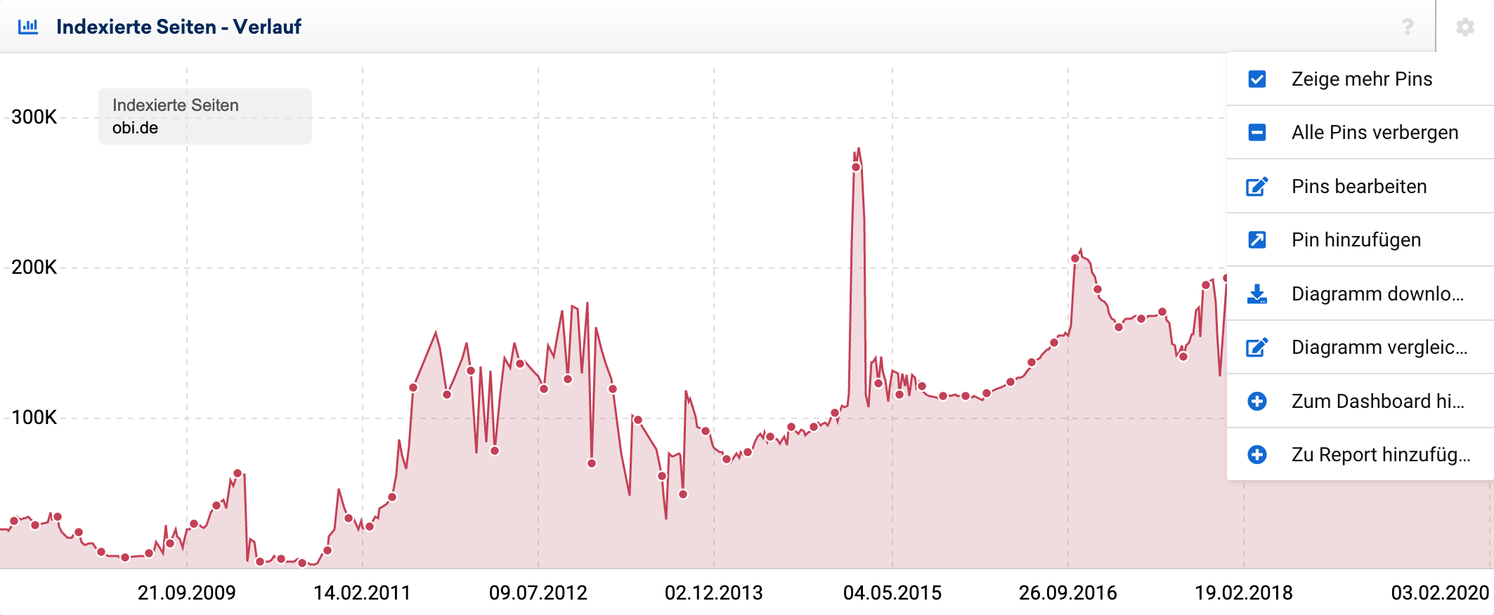 Ansicht der des zeitlichen Verlaufs der Indexierten Seiten einer Domain in der SISTRIX Toolbox. Es wird das Menü im Verlauf der indexierten Seiten gezeigt.