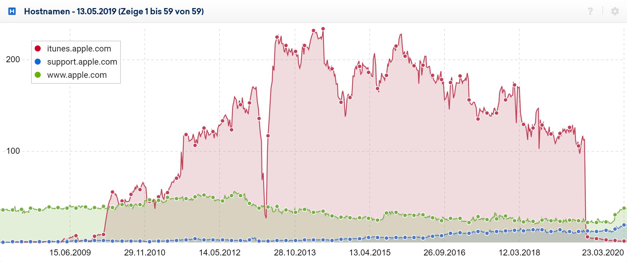 Hostnamen-Verlauf für die Desktop-Daten zum Datenpunkt 13.05.2019. Der itunes.apple.com Host hat die meiste Sichtbarkeit und verschwindet abrupt Anfang 2020.