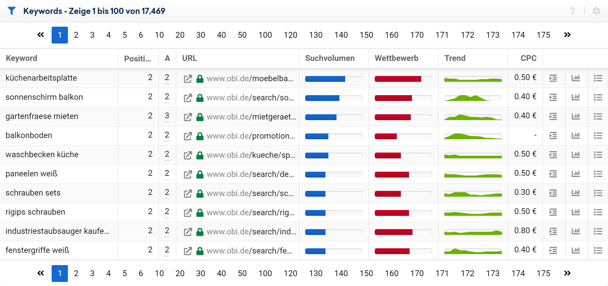 Keyword-Tabelle mit dem vorgefertigten Filter Keyword-Kannibalismus anzeigen für obi.de. Eingeschränkt auf die Positionen 2-20 und ohne Brandkeywords.