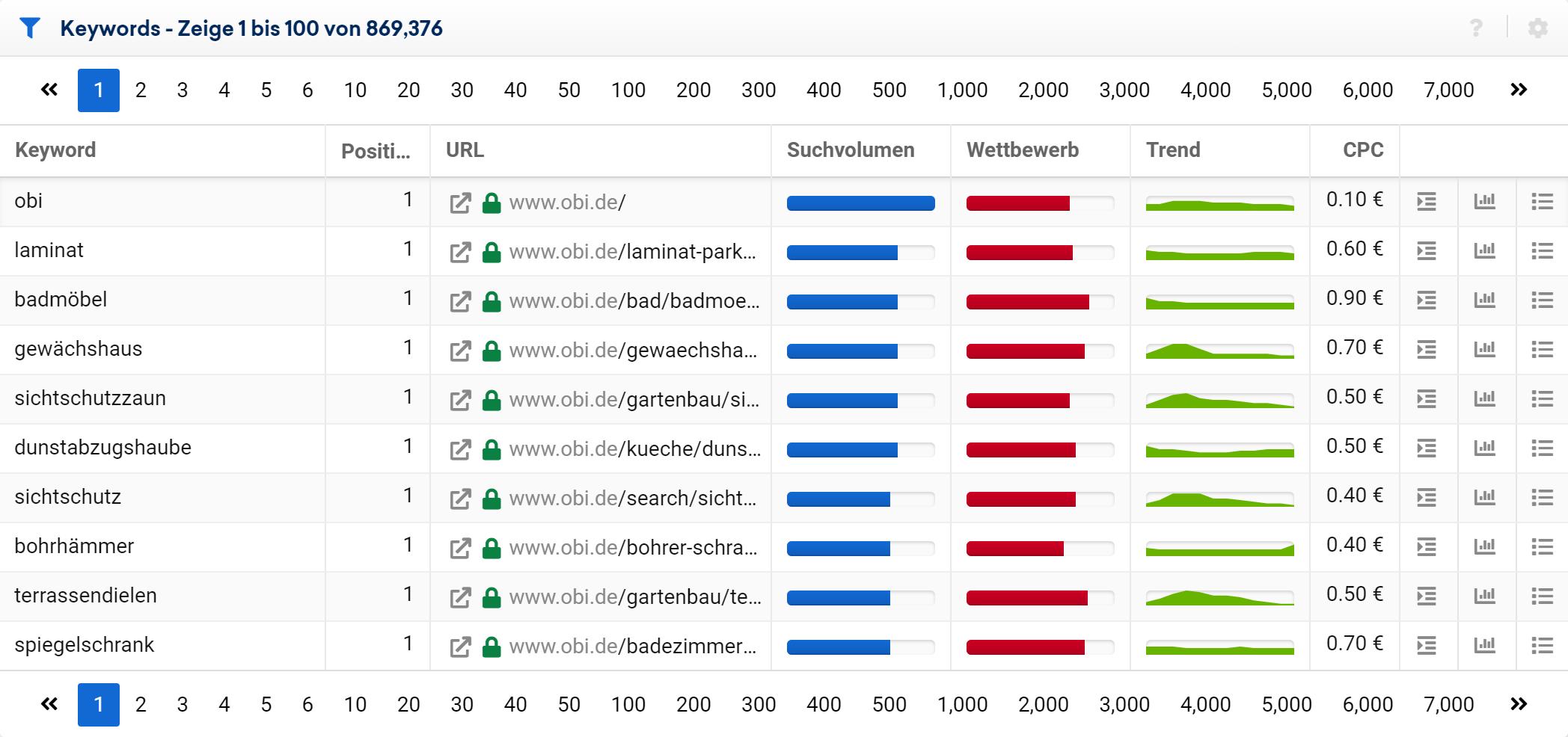 Keyword-Tabelle in der SISTRIX Toolbox für die Domain obi.de. Es wurden 869,376 Keywords gefunden.