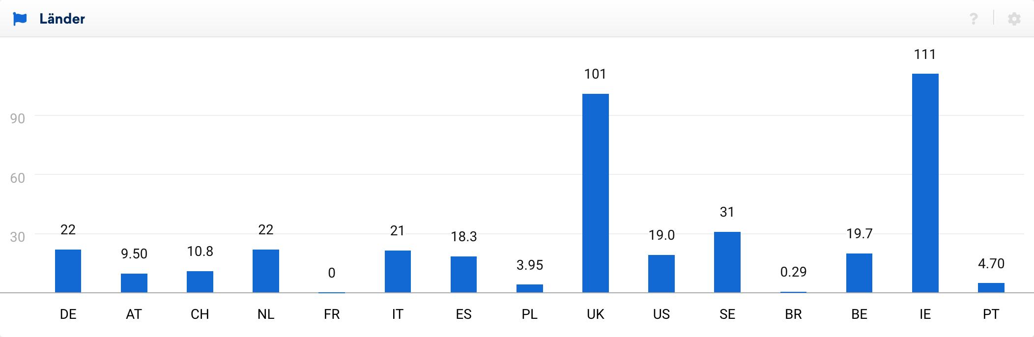 Ansicht der Sichtbarkeit über verschiedene Länder hinweg. Es zeigen sich starke Ausschläge in den Englischsprachigen Märkten, jedoch sind auch viele andere Europäische Märkte gut sichtbar.
