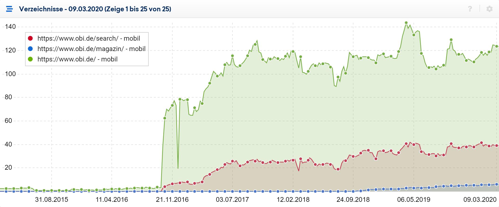Verlaufsgrafik der drei sichtbarsten Verzeichnisse für die Domain obi.de im Unterpunkt Verzeichnisse der SISTRIX Toolbox.