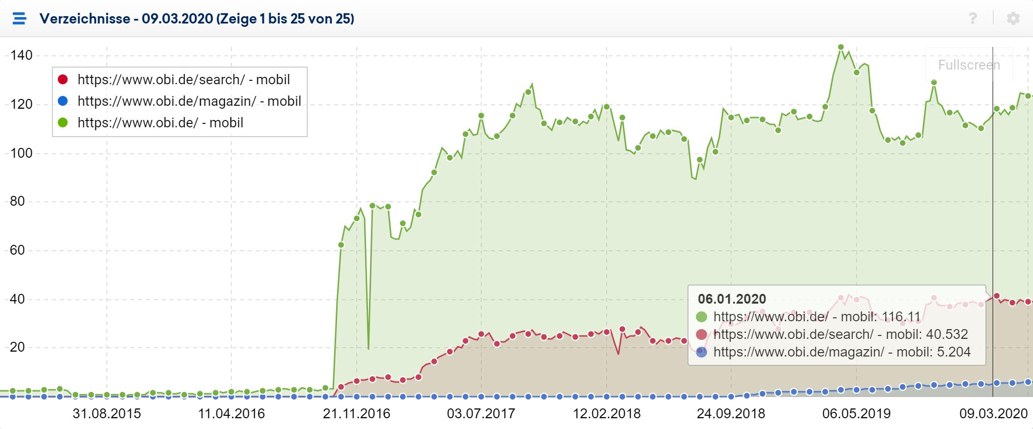 Verlaufsgrafik der drei sichtbarsten Verzeichnisse für die Domain obi.de im Unterpunkt Verzeichnisse der SISTRIX Toolbox. Die Maus wurde über den 06.01.2020 gefahren und dort sind die Sichtbarkeitswerte für die, im Verlauf angezeigten, Verzeichnisse aufgeführt.