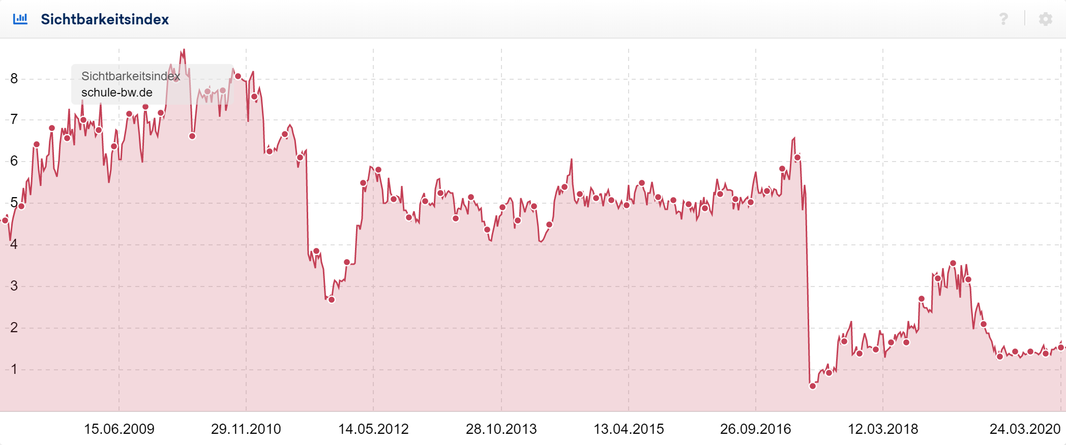 Sichtbarkeitsverlauf der Domain schule-bw.de. Es zeigt sich ein starker Sichtbarkeitsverlust Mitte 2017, von dem sich die Domain nicht wieder erholt hat.