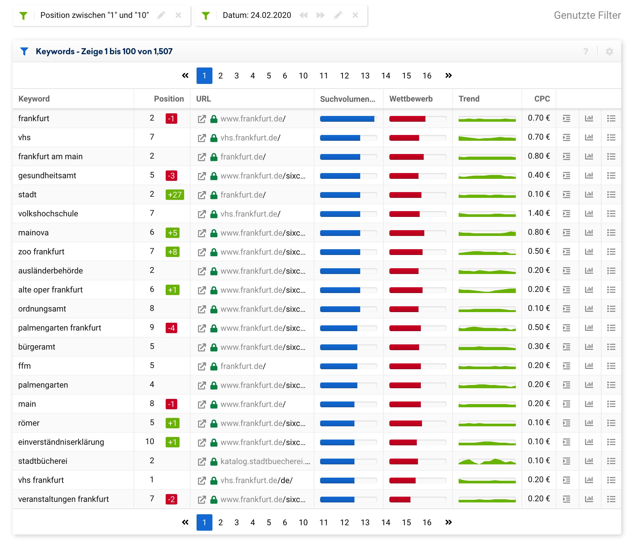 Rankende Desktop Top-10 Keywords für die Domain frankfurt.de für den Datenpunkt 24.02.2020. Es werden insgesamt 1507 Top-10 Rankings angezeigt.