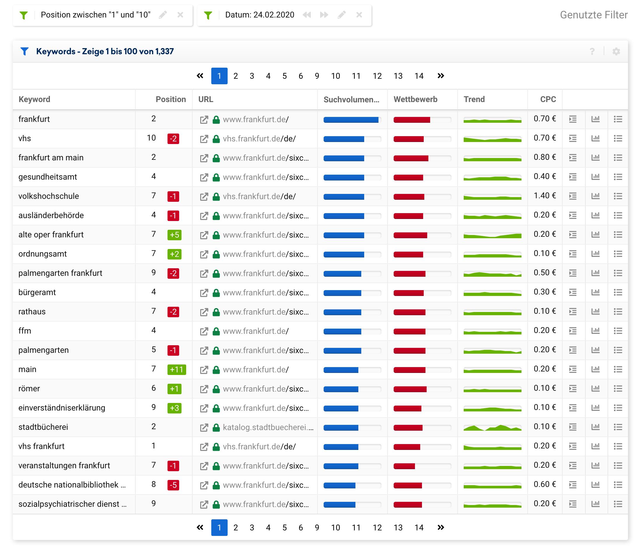 Rankende Mobile Top-10 Keywords für die Domain frankfurt.de für den Datenpunkt 24.02.2020. Es werden insgesamt 1337 Top-10 Rankings angezeigt.