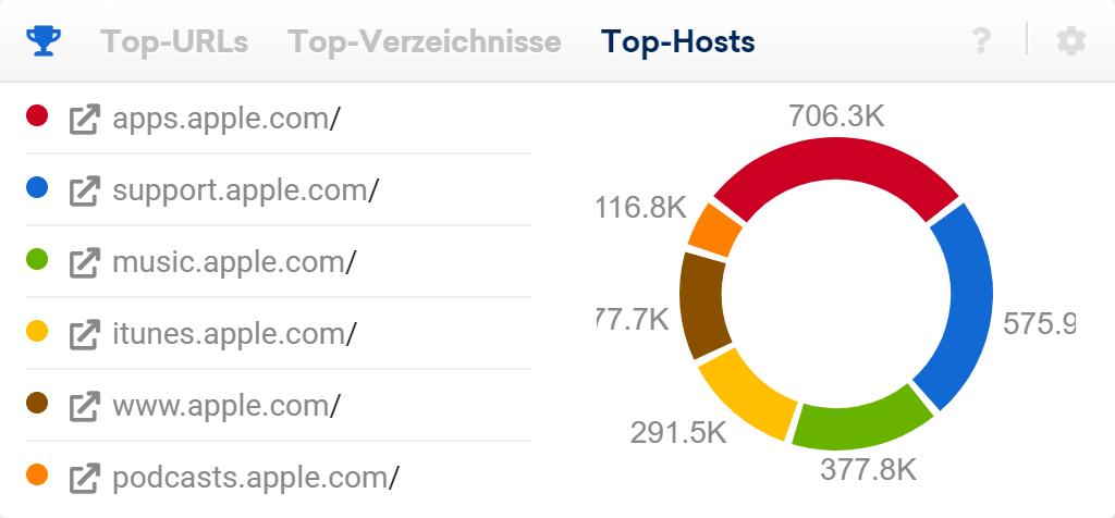 Ansicht der Top-Hostnamen auf der Domain-Überblickseite in der SISTRIX Toolbox. Hier werden die sechs Verzeichnisse, mit den meisten Rankings der Domain gezeigt.