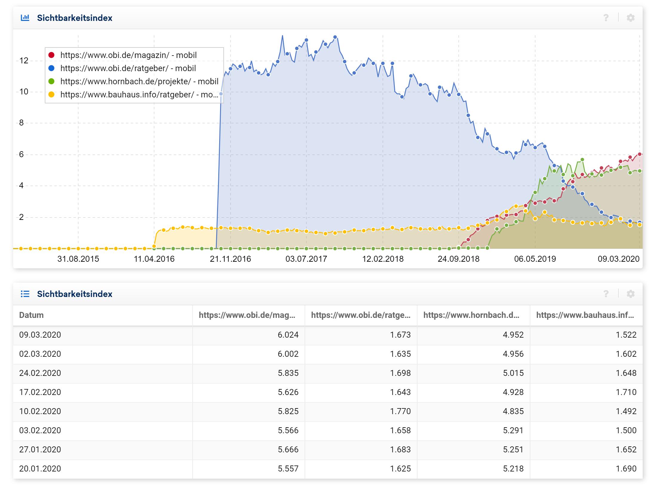 Vergleich von verschiedenen Verzeichnissen von insgesamt 3 Baumärkten.