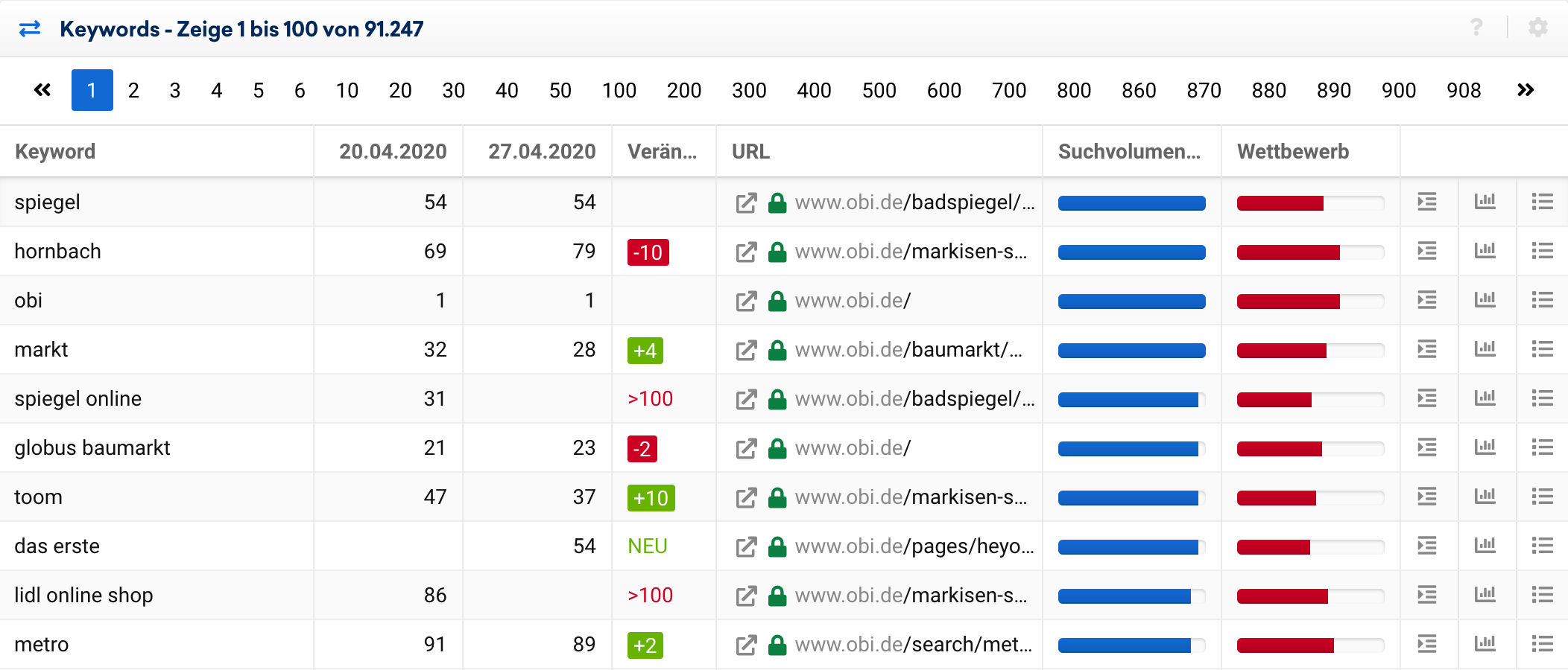 Example of Ranking Changes for a URL in the SISTRIX Toolbox
