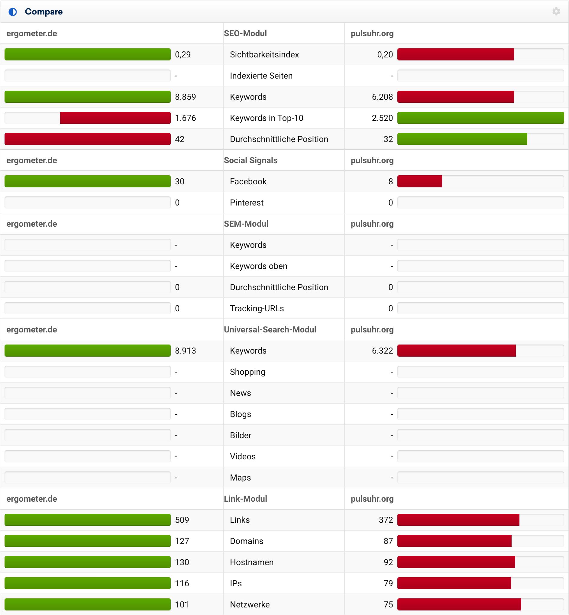 Vergleich von pulsuhr.org und ergometer.de nach den wichtigsten SEO-Kriterien