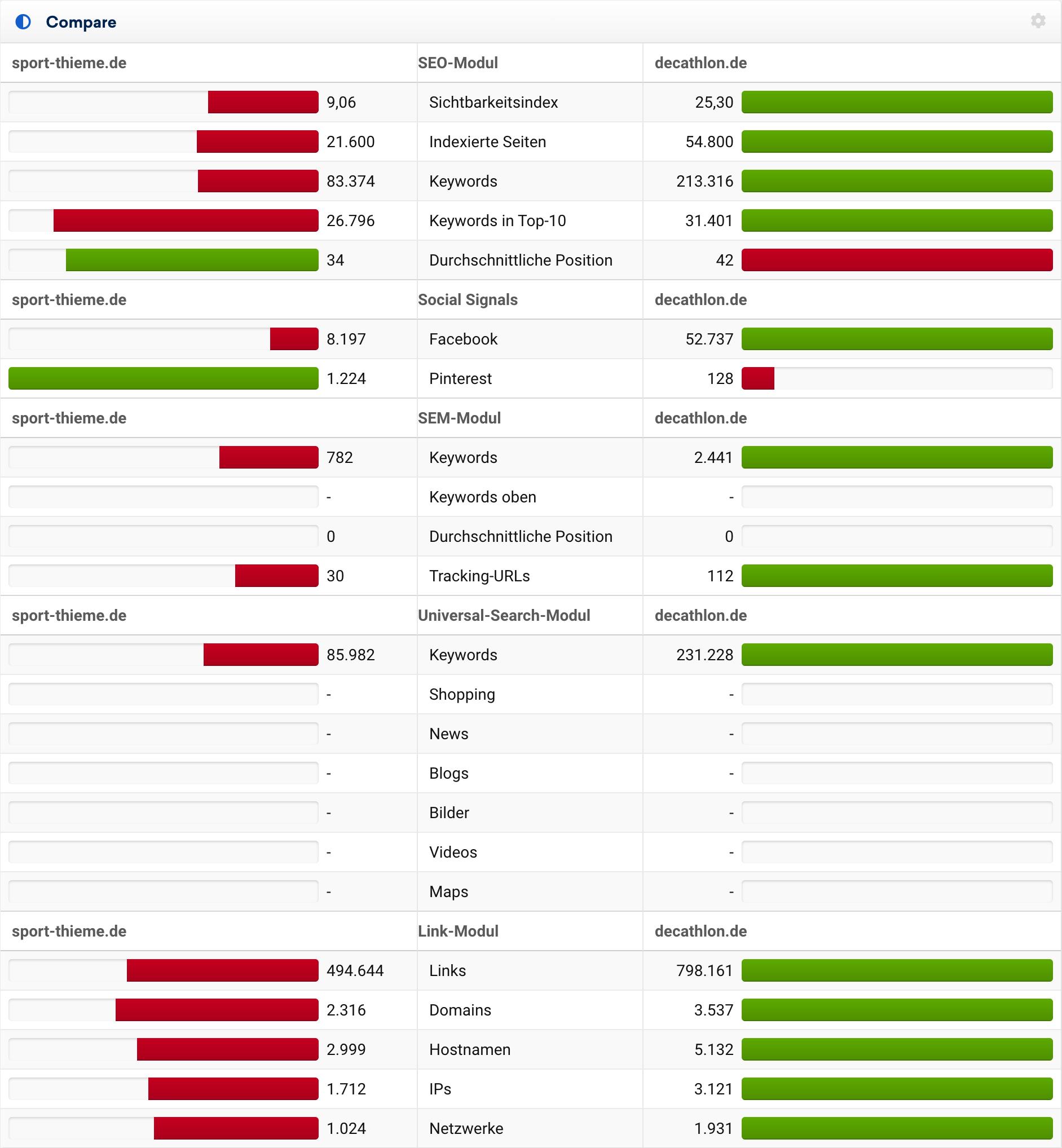Vergleich von sport-thieme.de und decathlon.de auf die wichtigsten SEO-Metriken