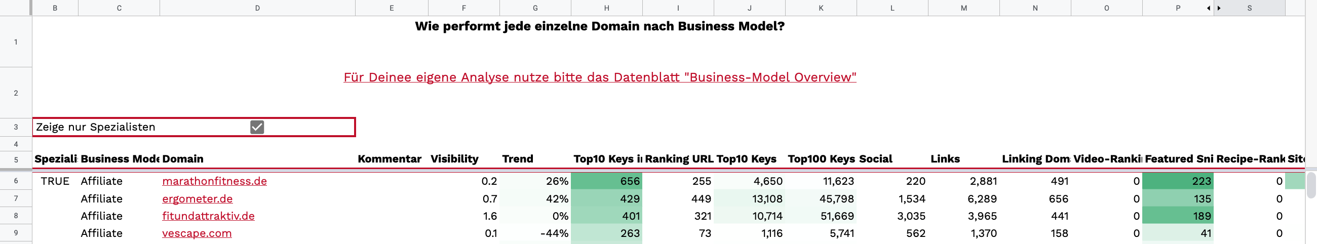 "Screenshot Tabelle ""Explore bei Business-Model"""