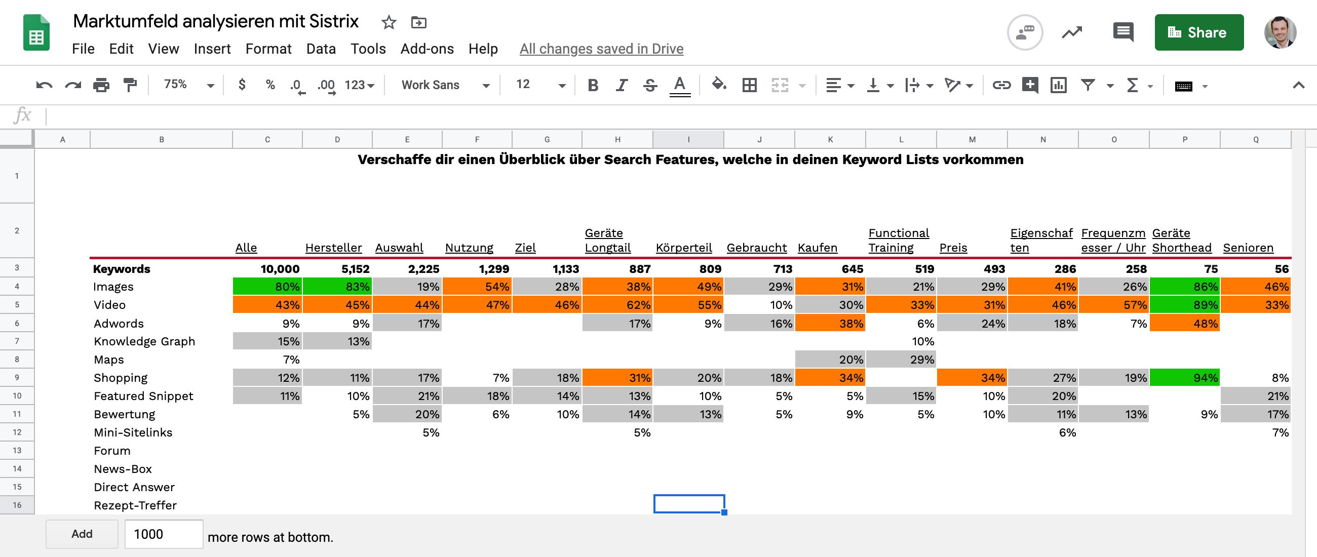 """Darstellung Überblickstabelle """"SERP Features"""" aus Google Sheet"""